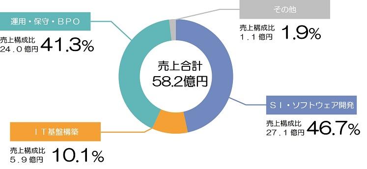 アウスリンクグループ売上構成比(2017年度)