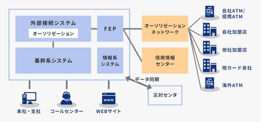 オーソリゼーションシステム設計・開発