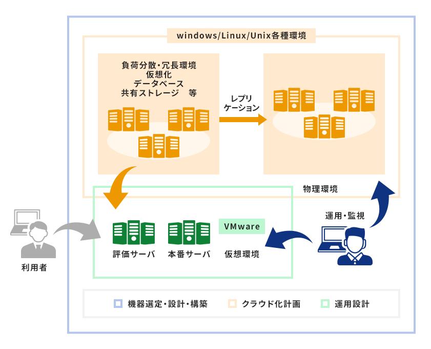 新聞社システムIT基盤設計・構築