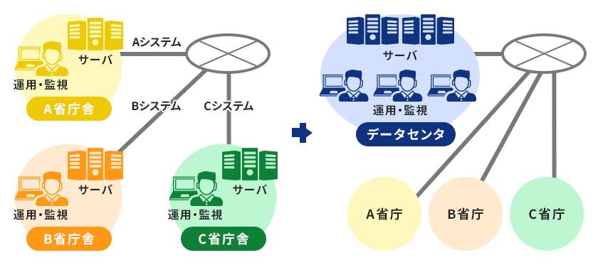 複数システム統合・集約したIT基盤システムを構築提供