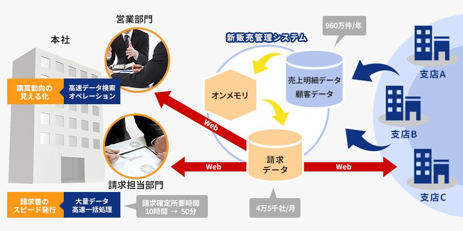 オンメモリDBで販売業務基盤システムを提供