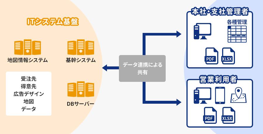 地図情報と連携した販売システムを提供